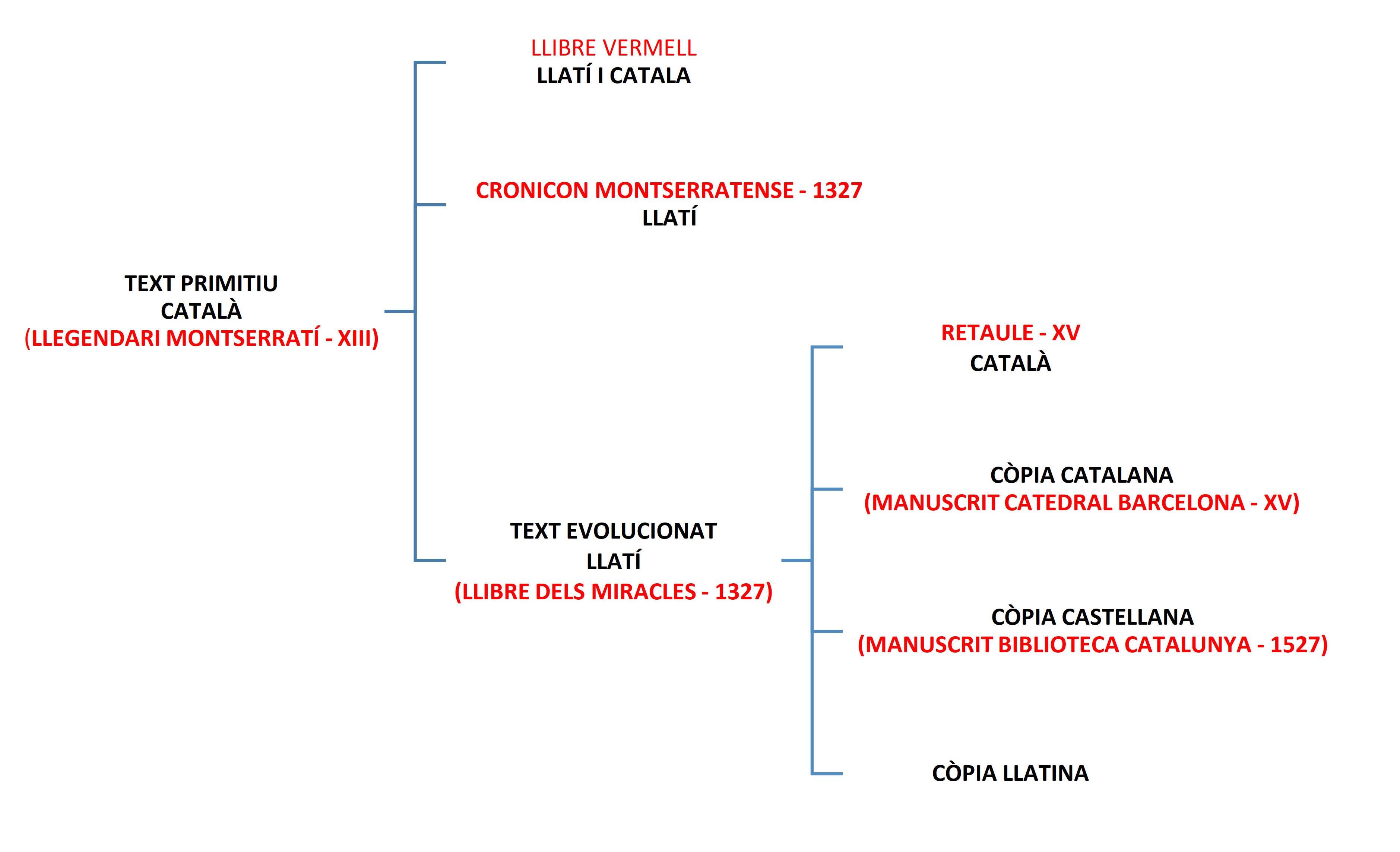 Hipòtesi de la cronologia dels textos que contenen la llegenda de Fra Garí i les seves interrelacions